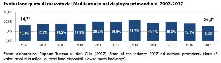 RT_SpecialeCrociere ed.2017_Posti letto Mediterraneo 2007-2017