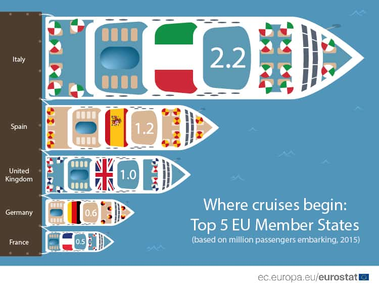 Eurostat Crociere