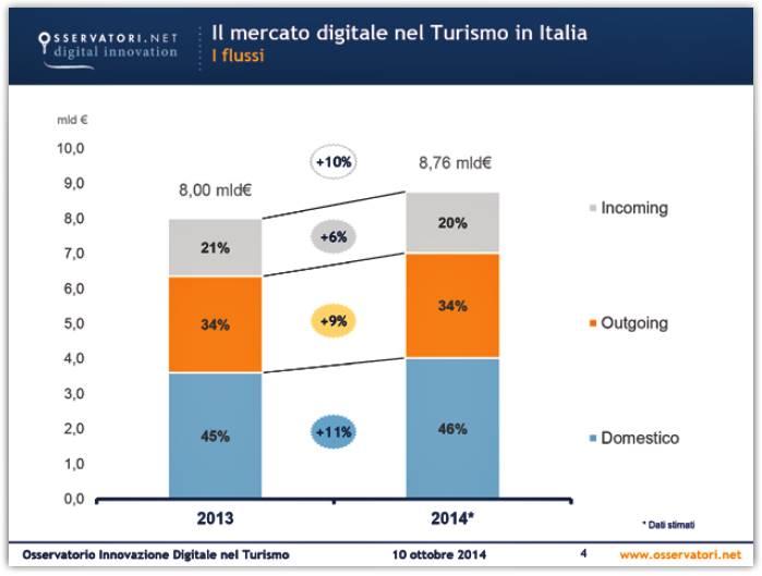 Il mercato digitale nel turismo in Italia 2