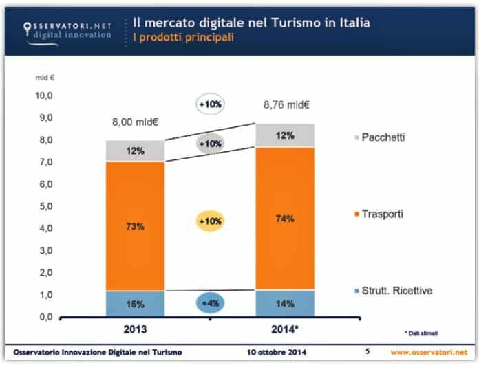 Il mercato digitale nel turismo in Italia