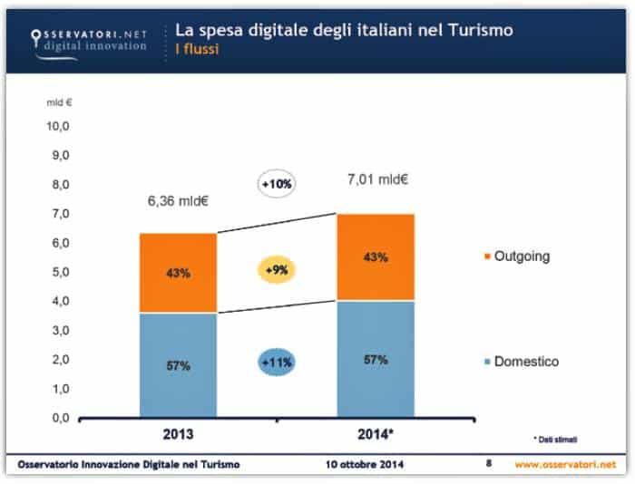 Spesa digitale italiani nel Turismo