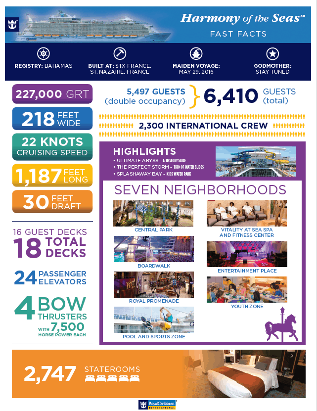 Fast Facts Harmony of the Seas, Royal Caribbean International