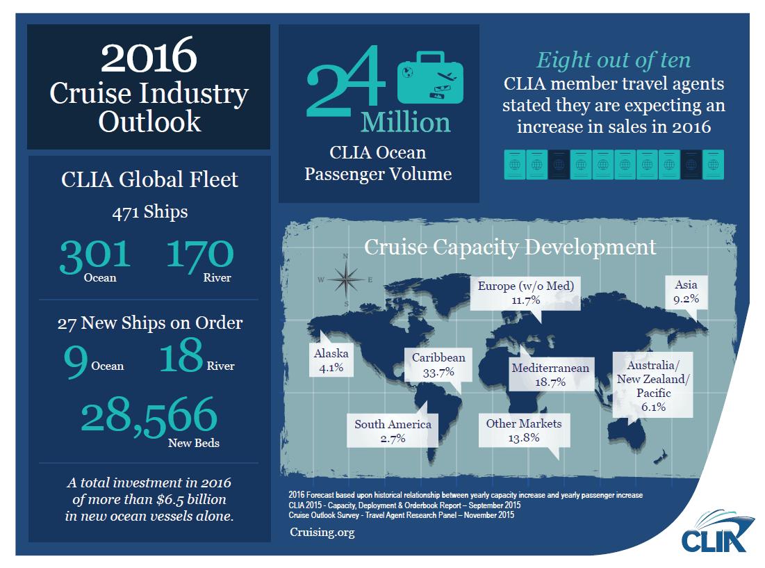 2016 Cruise Industy Outlook, CLIA, crociere