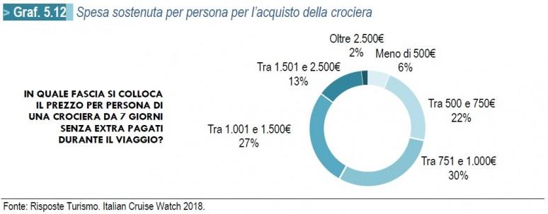 Risposte Turismo - Spesa Sostenuta