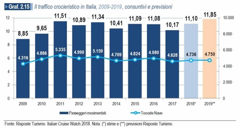 RisposteTurismo_ItalianCruiseWatch2018_Graf2.15_Traffico2009-2019